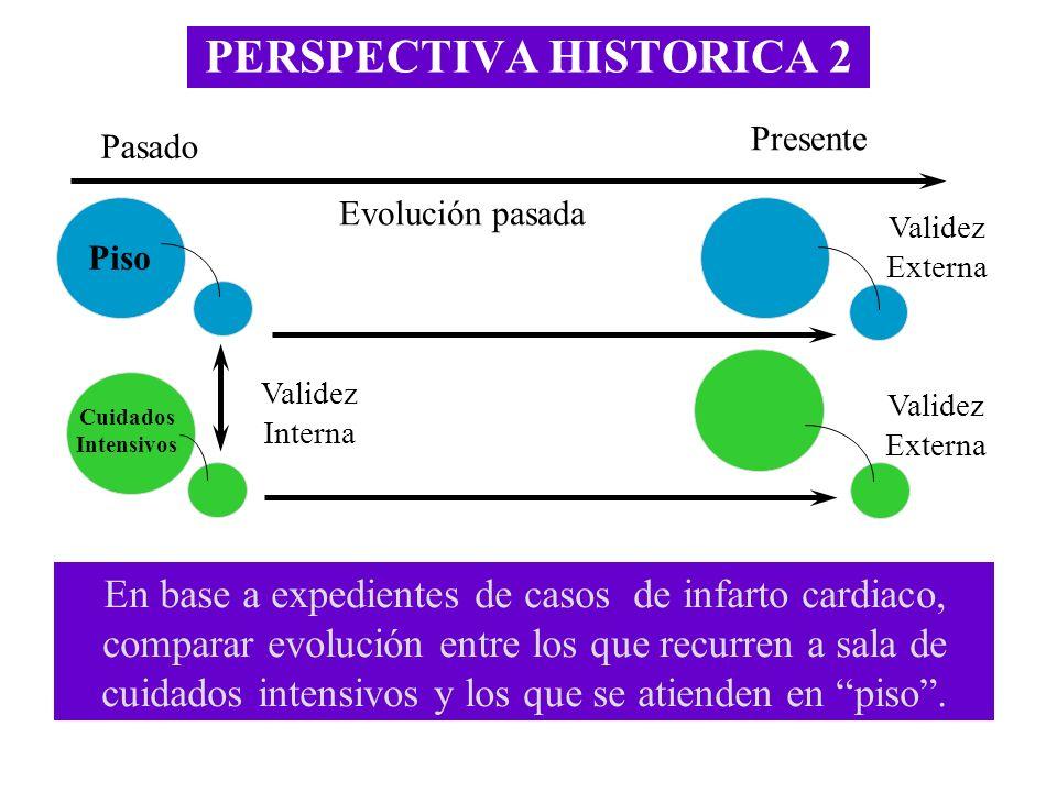 PERSPECTIVA HISTORICA 2 Validez Externa Validez Interna Pasado Presente Evolución pasada Validez Externa Cuidados Intensivos En base a expedientes de