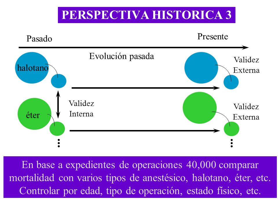 PERSPECTIVA HISTORICA 3 Validez Externa Validez Interna Pasado Presente Evolución pasada Validez Externa En base a expedientes de operaciones 40,000 c