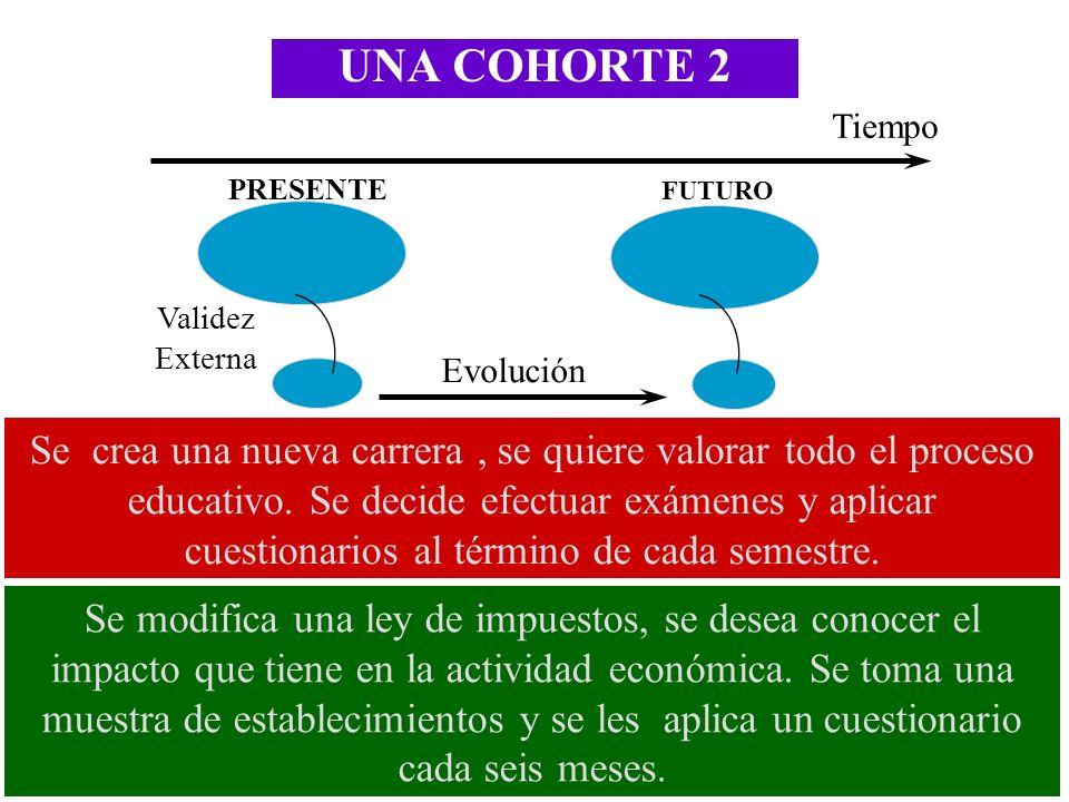 UNA COHORTE 2 Tiempo Evolución Validez Externa PRESENTE FUTURO Se crea una nueva carrera, se quiere valorar todo el proceso educativo. Se decide efect