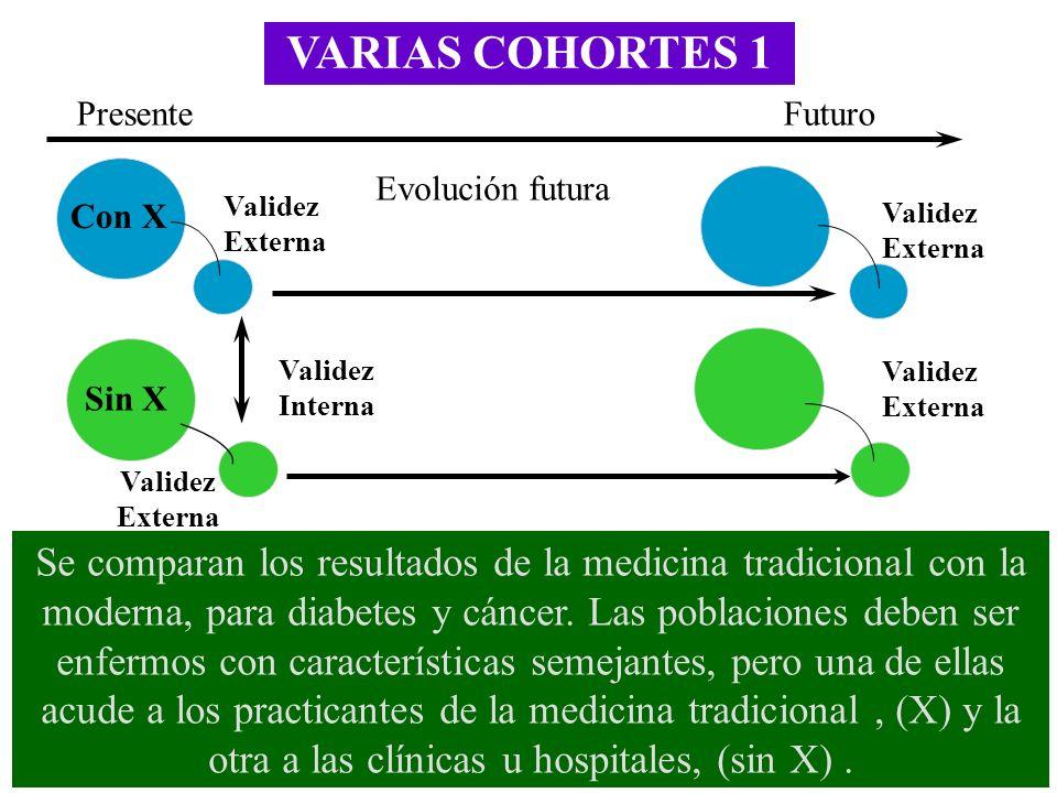 VARIAS COHORTES 1 Validez Interna FuturoPresente Evolución futura Se comparan los resultados de la medicina tradicional con la moderna, para diabetes