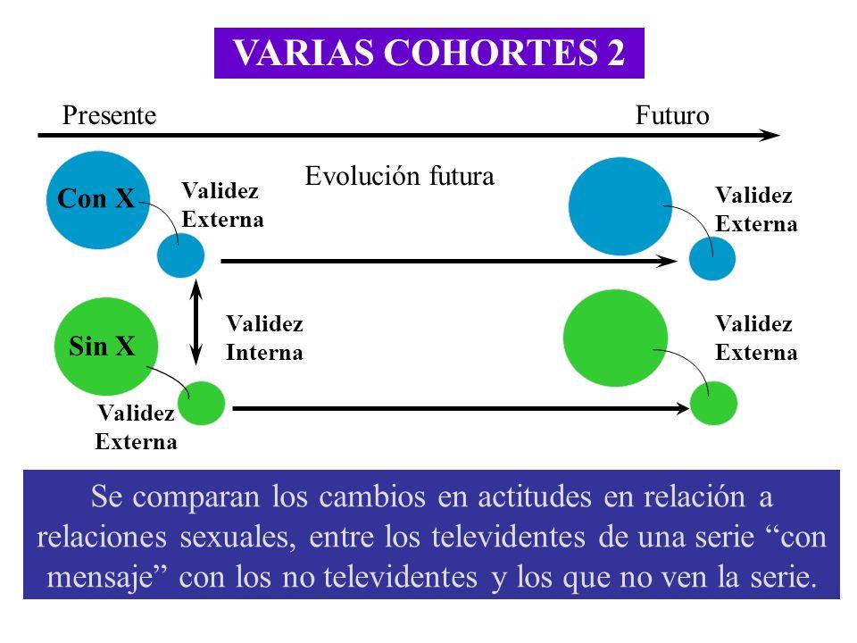 VARIAS COHORTES 2 Validez Interna FuturoPresente Evolución futura Con X Sin X Validez Externa Se comparan los cambios en actitudes en relación a relac