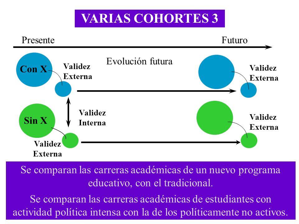 VARIAS COHORTES 3 Validez Interna FuturoPresente Evolución futura Con X Sin X Validez Externa Se comparan las carreras académicas de un nuevo programa