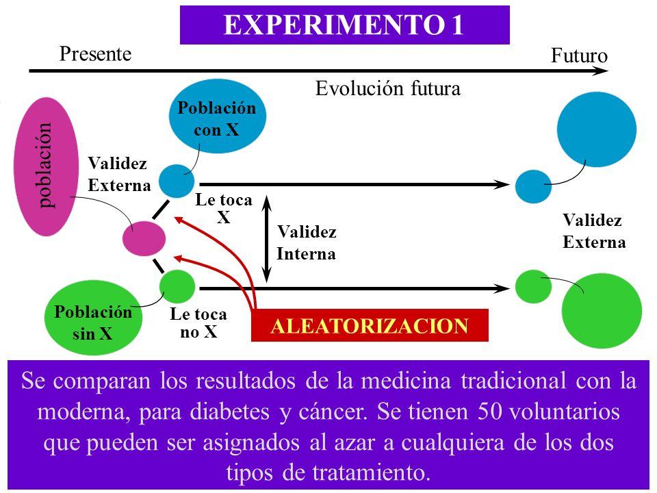 EXPERIMENTO 1 Validez Interna Futuro Presente Evolución futura Población sin X Validez Externa población ALEATORIZACION Le toca X Le toca no X Poblaci