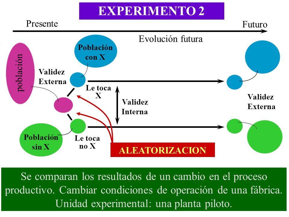 EXPERIMENTO 2 Validez Interna Futuro Presente Evolución futura Población sin X Validez Externa población ALEATORIZACION Le toca X Le toca no X Poblaci