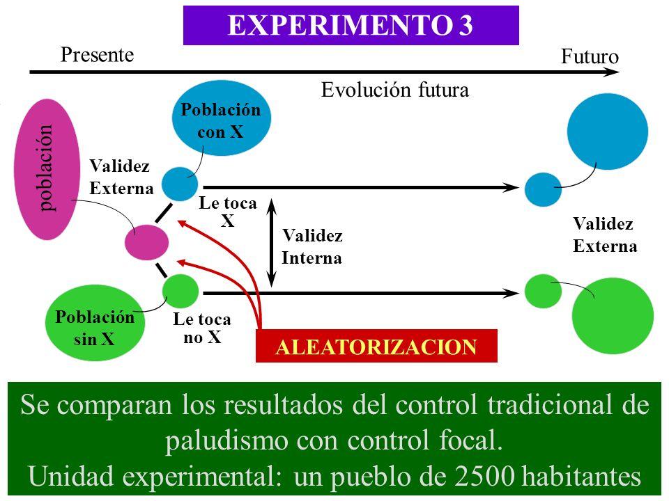 EXPERIMENTO 3 Validez Interna Futuro Presente Evolución futura Población sin X Validez Externa población ALEATORIZACION Le toca X Le toca no X Poblaci