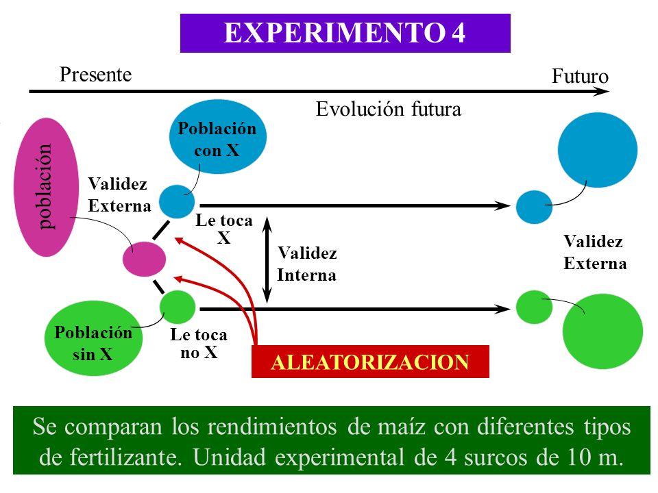EXPERIMENTO 4 Validez Interna Futuro Presente Evolución futura Población sin X Validez Externa población ALEATORIZACION Le toca X Le toca no X Poblaci