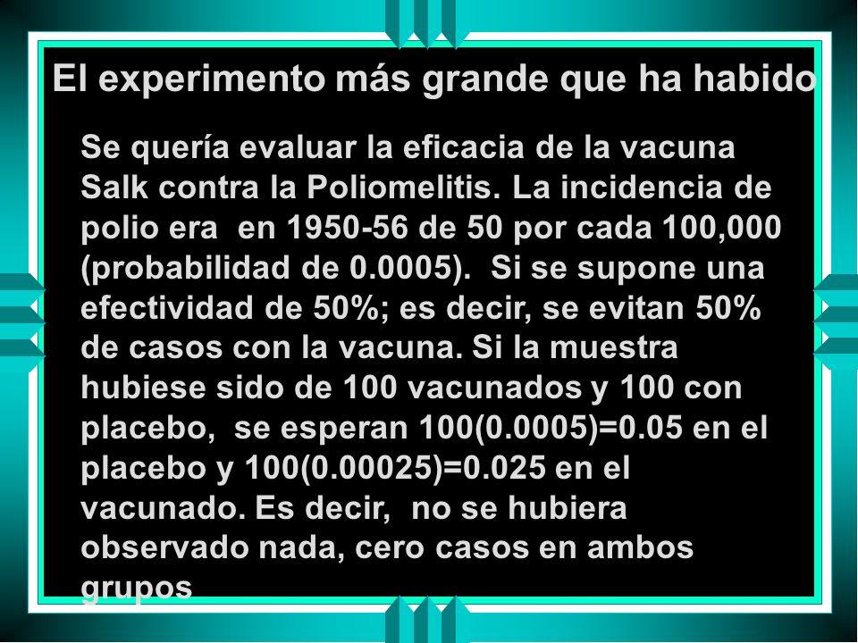 El experimento más grande que ha habido Se quería evaluar la eficacia de la vacuna Salk contra la Poliomelitis. La incidencia de polio era en 1950-56