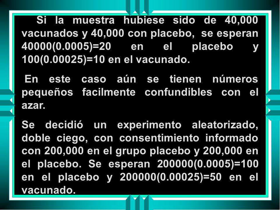Si la muestra hubiese sido de 40,000 vacunados y 40,000 con placebo, se esperan 40000(0.0005)=20 en el placebo y 100(0.00025)=10 en el vacunado. En es