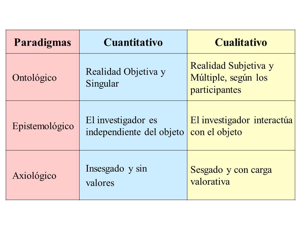 ParadigmasCuantitativoCualitativo Ontológico Realidad Objetiva y Singular Realidad Subjetiva y Múltiple, según los participantes Epistemológico El inv