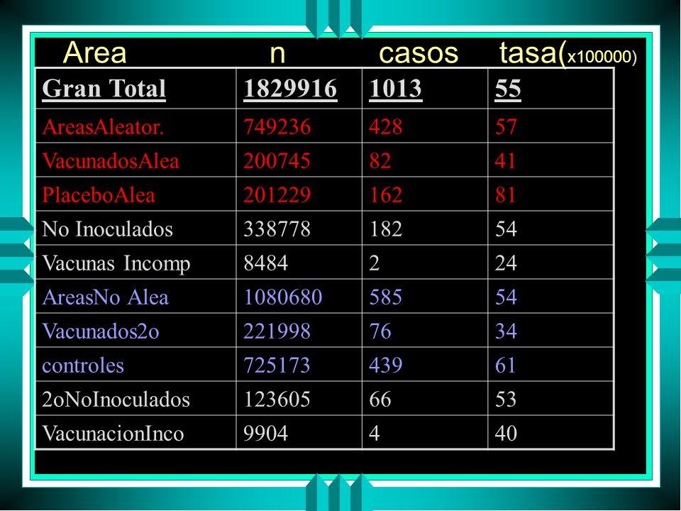 Gran Total1829916101355 AreasAleator.74923642857 VacunadosAlea2007458241 PlaceboAlea20122916281 No Inoculados33877818254 Vacunas Incomp8484224 AreasNo