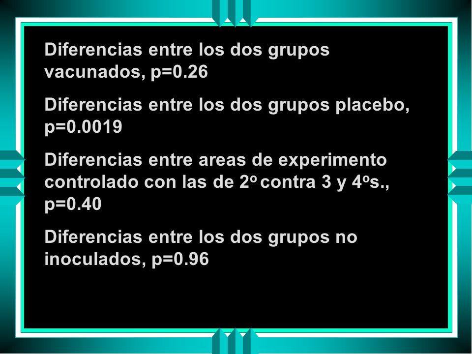 Diferencias entre los dos grupos vacunados, p=0.26 Diferencias entre los dos grupos placebo, p=0.0019 Diferencias entre areas de experimento controlad