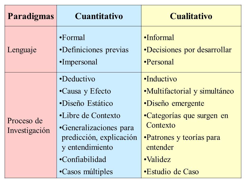 ParadigmasCuantitativoCualitativo Lenguaje Formal Definiciones previas Impersonal Informal Decisiones por desarrollar Personal Proceso de Investigació