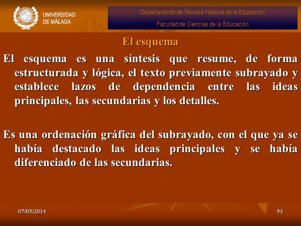 07/05/201453 El esquema El esquema es una síntesis que resume, de forma estructurada y lógica, el texto previamente subrayado y establece lazos de dep