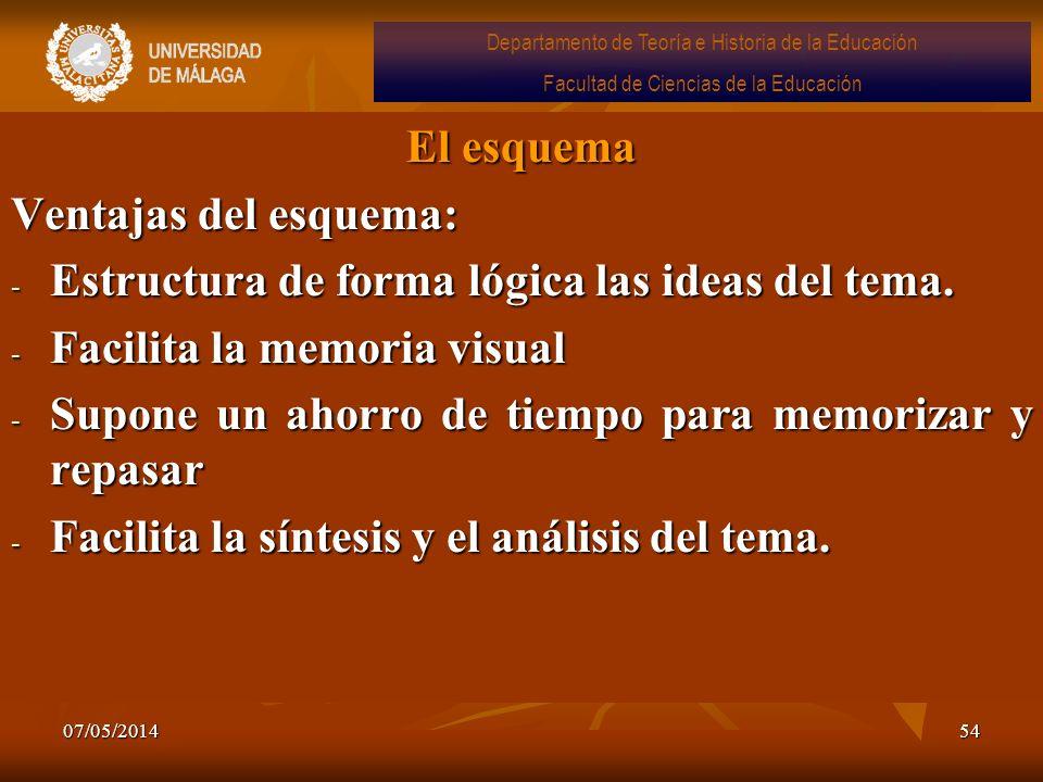 07/05/201454 El esquema Ventajas del esquema: - Estructura de forma lógica las ideas del tema. - Facilita la memoria visual - Supone un ahorro de tiem