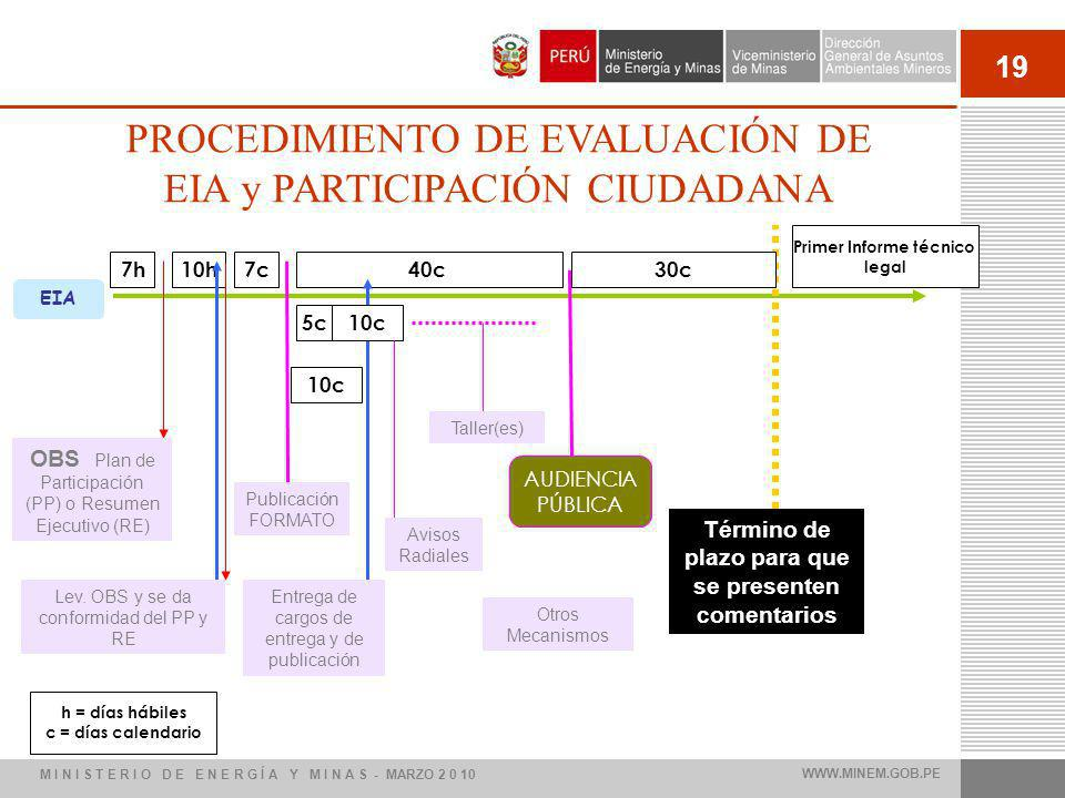 19 EIA OBS Plan de Participación (PP) o Resumen Ejecutivo (RE) Término de plazo para que se presenten comentarios PROCEDIMIENTO DE EVALUACIÓN DE EIA y PARTICIPACIÓN CIUDADANA 7h10h7c40c 5c10c 30c 10c Lev.