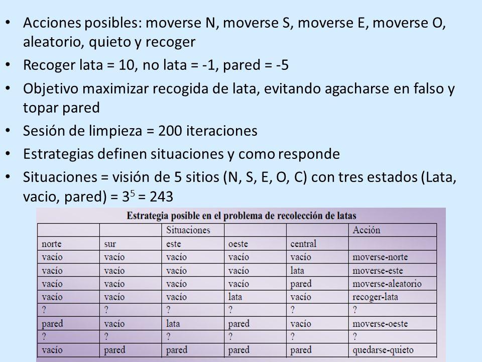 Acciones posibles: moverse N, moverse S, moverse E, moverse O, aleatorio, quieto y recoger Recoger lata = 10, no lata = -1, pared = -5 Objetivo maximizar recogida de lata, evitando agacharse en falso y topar pared Sesión de limpieza = 200 iteraciones Estrategias definen situaciones y como responde Situaciones = visión de 5 sitios (N, S, E, O, C) con tres estados (Lata, vacio, pared) = 3 5 = 243