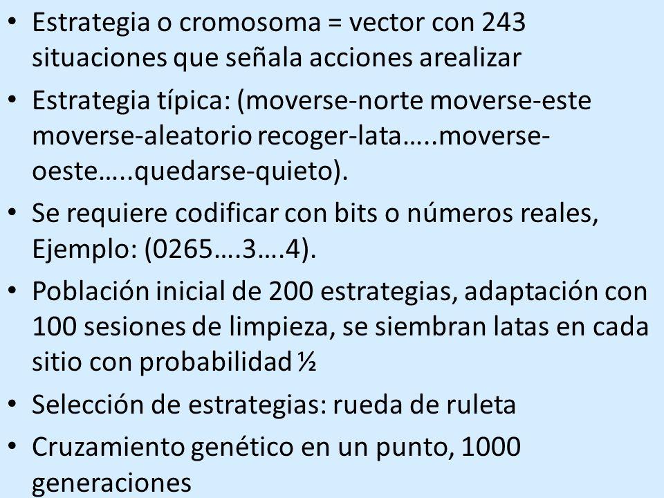 Estrategia o cromosoma = vector con 243 situaciones que señala acciones arealizar Estrategia típica: (moverse-norte moverse-este moverse-aleatorio recoger-lata…..moverse- oeste…..quedarse-quieto).