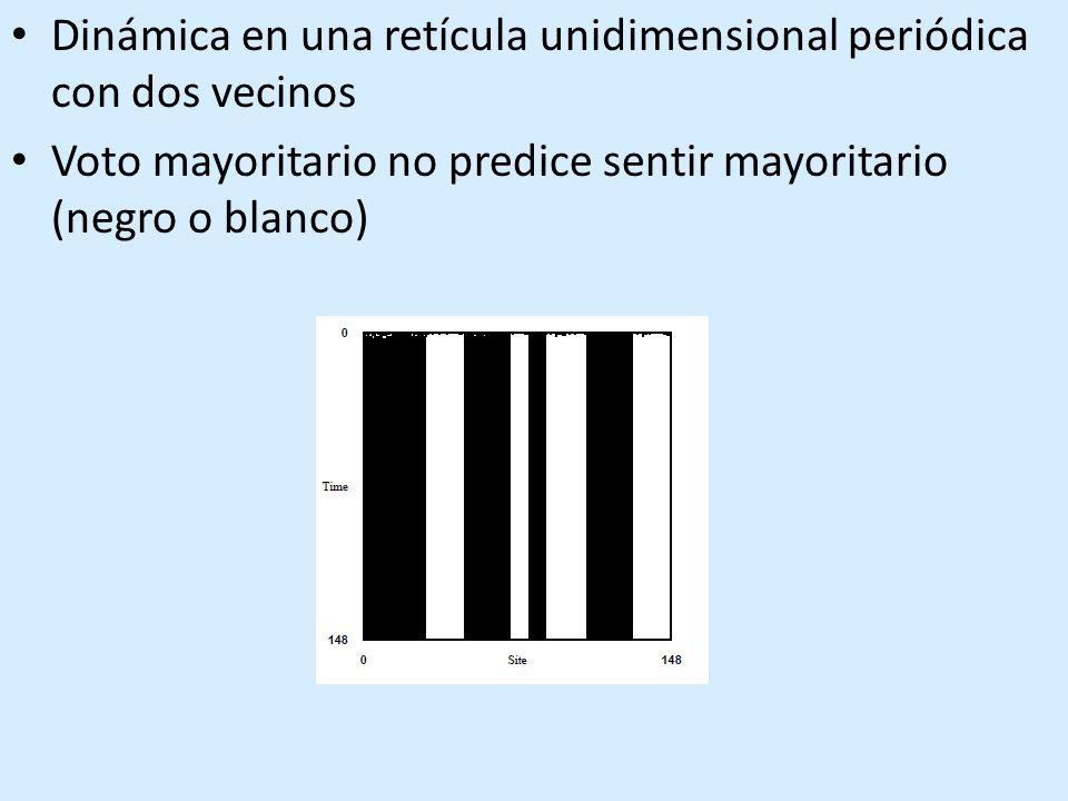 Dinámica en una retícula unidimensional periódica con dos vecinos Voto mayoritario no predice sentir mayoritario (negro o blanco)