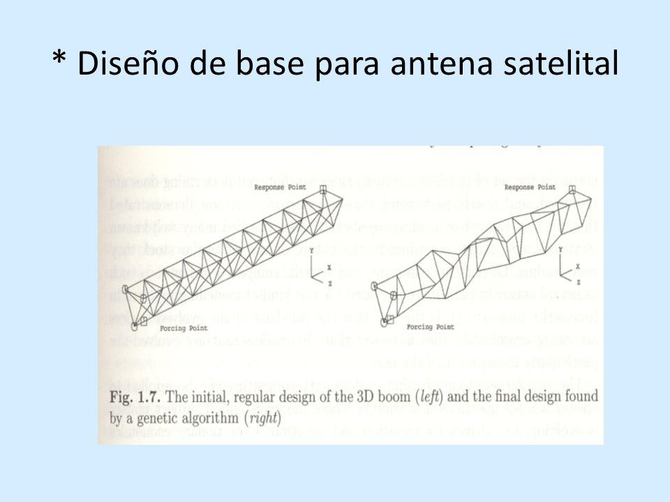 * Aplicaciones de algoritmos evolutivos Usos dependen de cual sea el componente desconocido en el sistema bajo estudio: input modelo interno output.