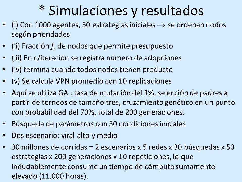 * Simulaciones y resultados (i) Con 1000 agentes, 50 estrategias iníciales se ordenan nodos según prioridades (ii) Fracción f s de nodos que permite presupuesto (iii) En c/iteración se registra número de adopciones (iv) termina cuando todos nodos tienen producto (v) Se calcula VPN promedio con 10 replicaciones Aquí se utiliza GA : tasa de mutación del 1%, selección de padres a partir de torneos de tamaño tres, cruzamiento genético en un punto con probabilidad del 70%, total de 200 generaciones.