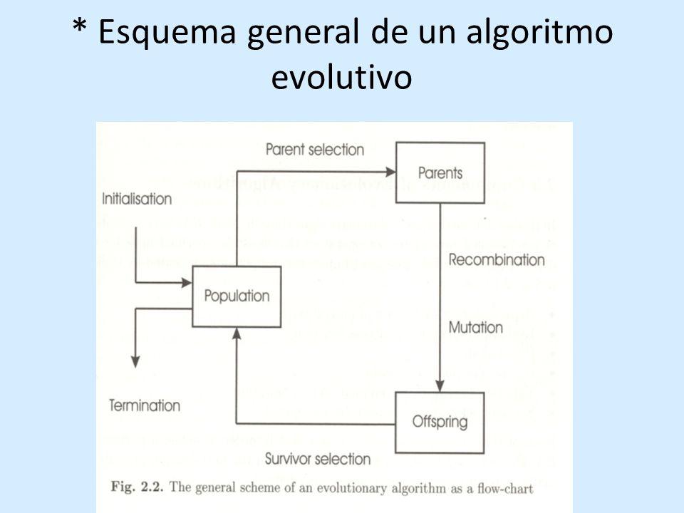 Descendientes con variantes a partir de operadores genéticos: recombinaciones y mutaciones Recombinación en un solo punto elegido al azar entre el primer bit y el penúltimo En cruzamiento uniforme todos los puntos son elegidos al azar de un padre a partir de mascarilla a) De un punto B) Uniforme