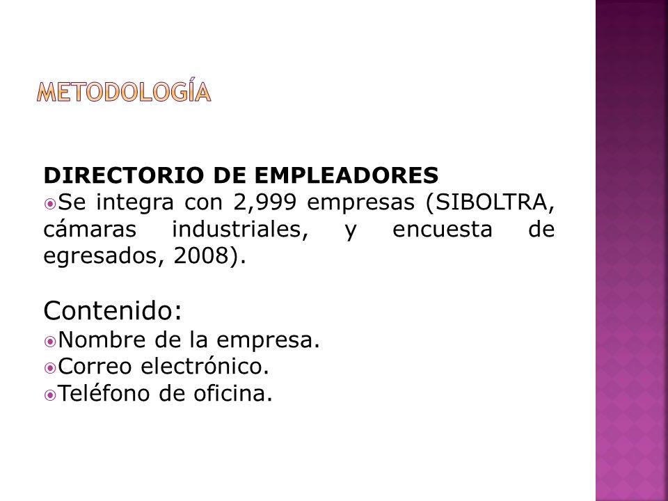 DIRECTORIO DE EMPLEADORES Se integra con 2,999 empresas (SIBOLTRA, cámaras industriales, y encuesta de egresados, 2008). Contenido: Nombre de la empre