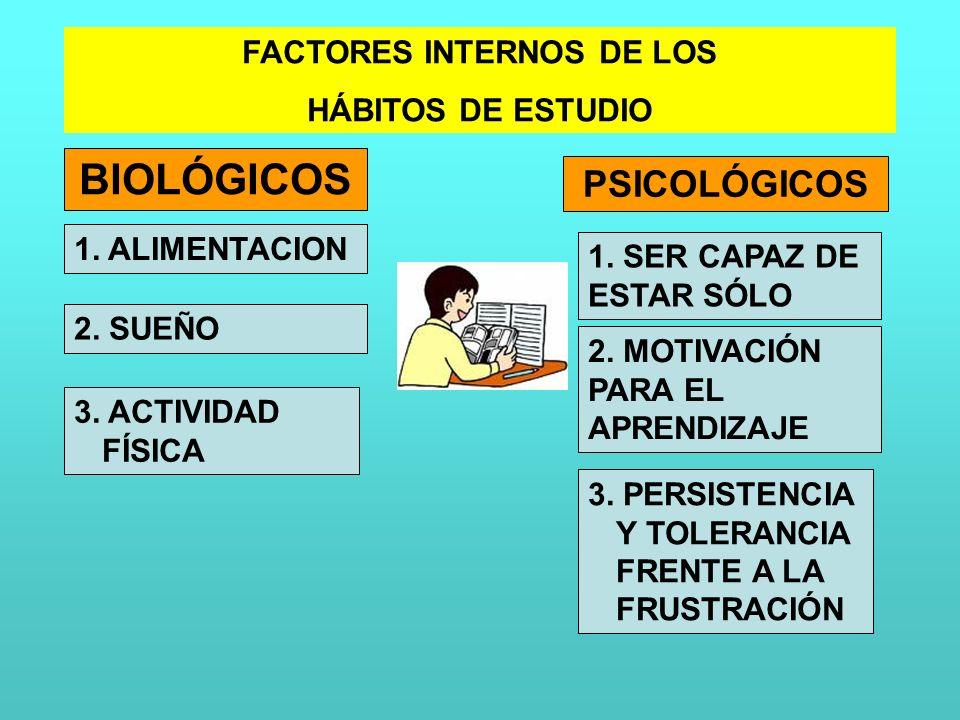 FACTORES INTERNOS DE LOS HÁBITOS DE ESTUDIO BIOLÓGICOS 1. ALIMENTACION 2. SUEÑO 3. ACTIVIDAD FÍSICA PSICOLÓGICOS 1. SER CAPAZ DE ESTAR SÓLO 2. MOTIVAC