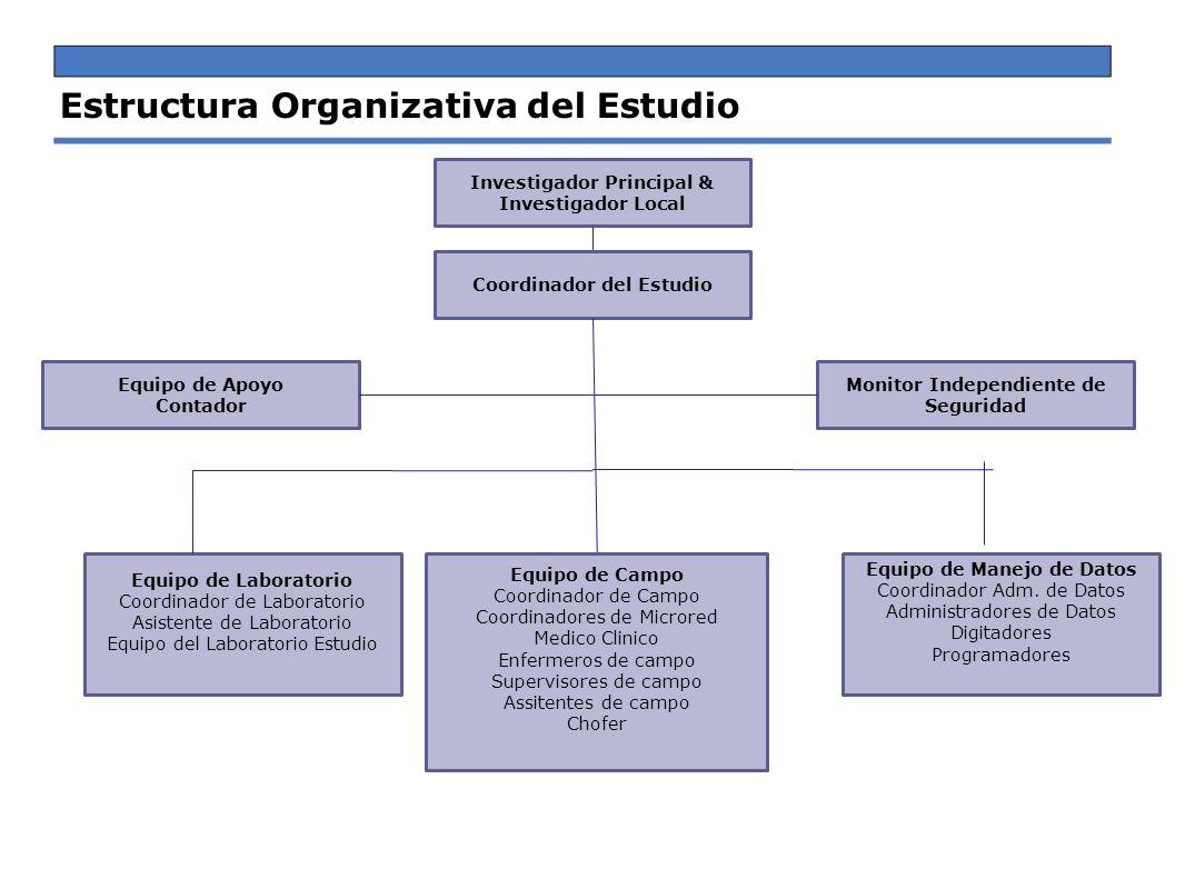 Investigador Principal & Investigador Local Coordinador del Estudio Equipo de Apoyo Contador Monitor Independiente de Seguridad Estructura Organizativ