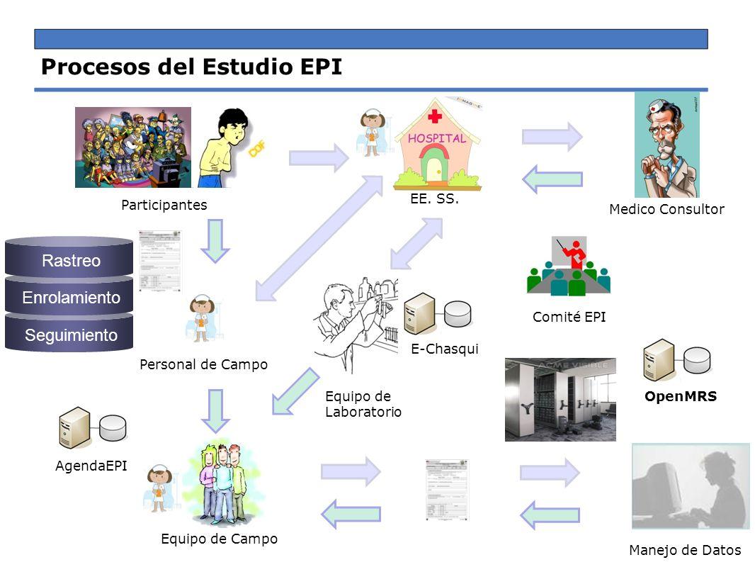 Procesos del Estudio EPI Participantes EE. SS. Medico Consultor Equipo de Laboratorio Equipo de Campo Manejo de Datos Personal de Campo Rastreo Enrola