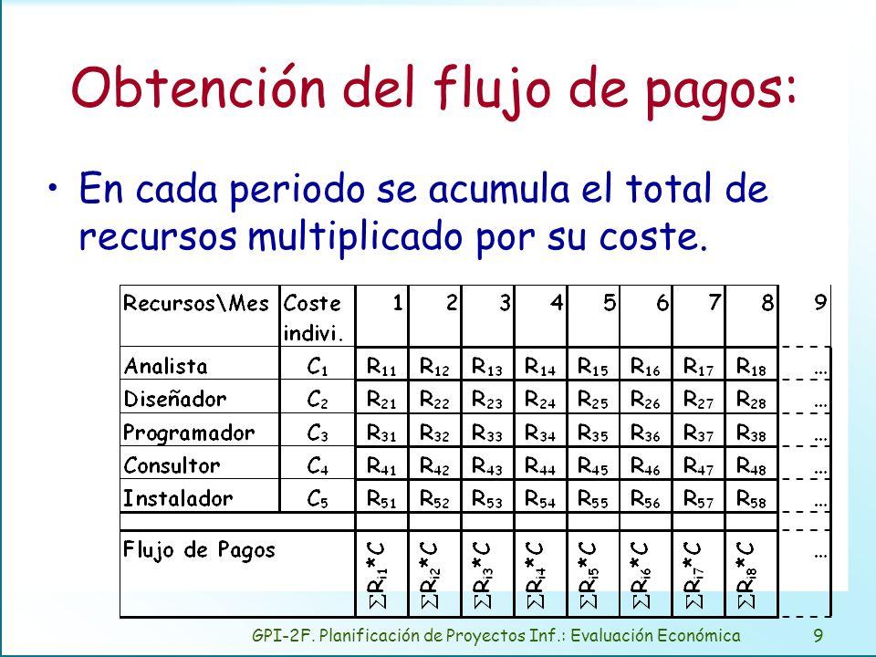 GPI-2F. Planificación de Proyectos Inf.: Evaluación Económica9 Obtención del flujo de pagos: En cada periodo se acumula el total de recursos multiplic