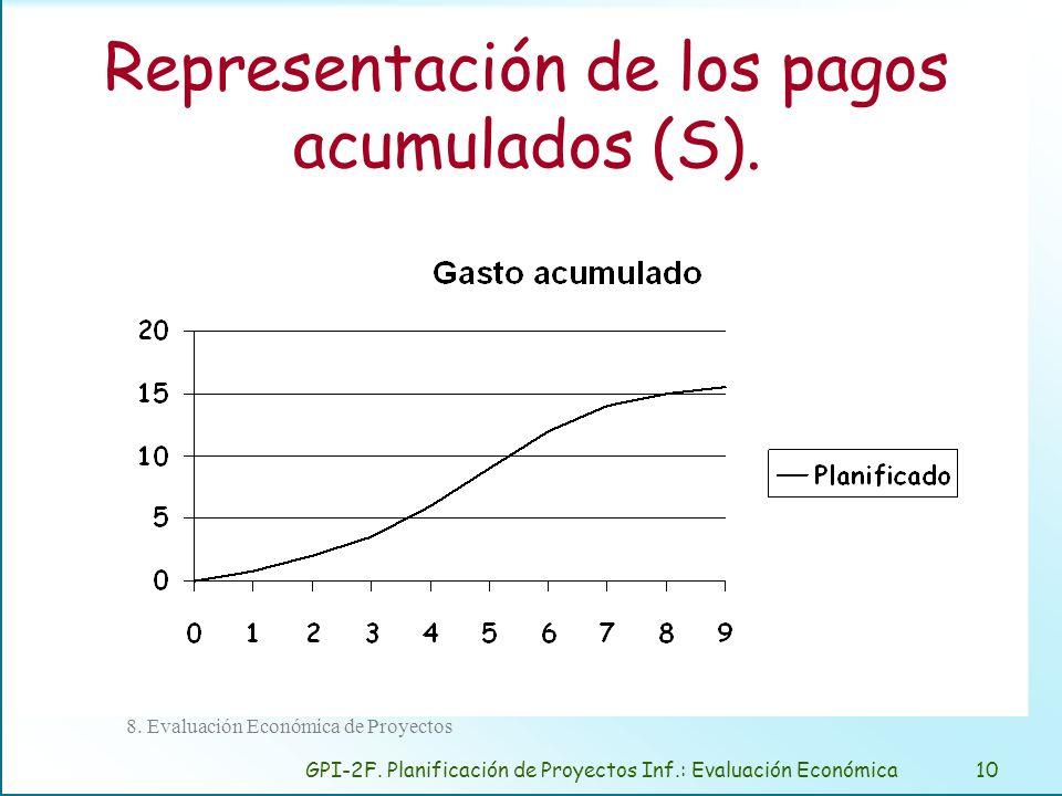 GPI-2F. Planificación de Proyectos Inf.: Evaluación Económica10 8. Evaluación Económica de Proyectos Representación de los pagos acumulados (S).