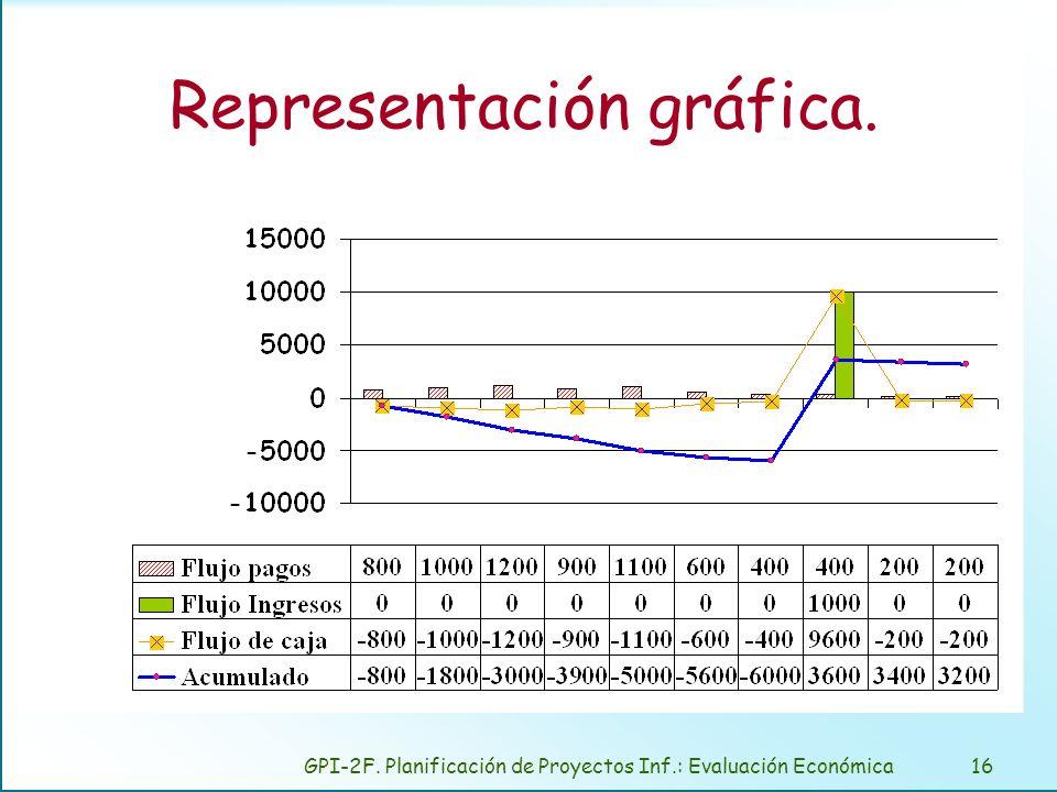 GPI-2F. Planificación de Proyectos Inf.: Evaluación Económica16 Representación gráfica.