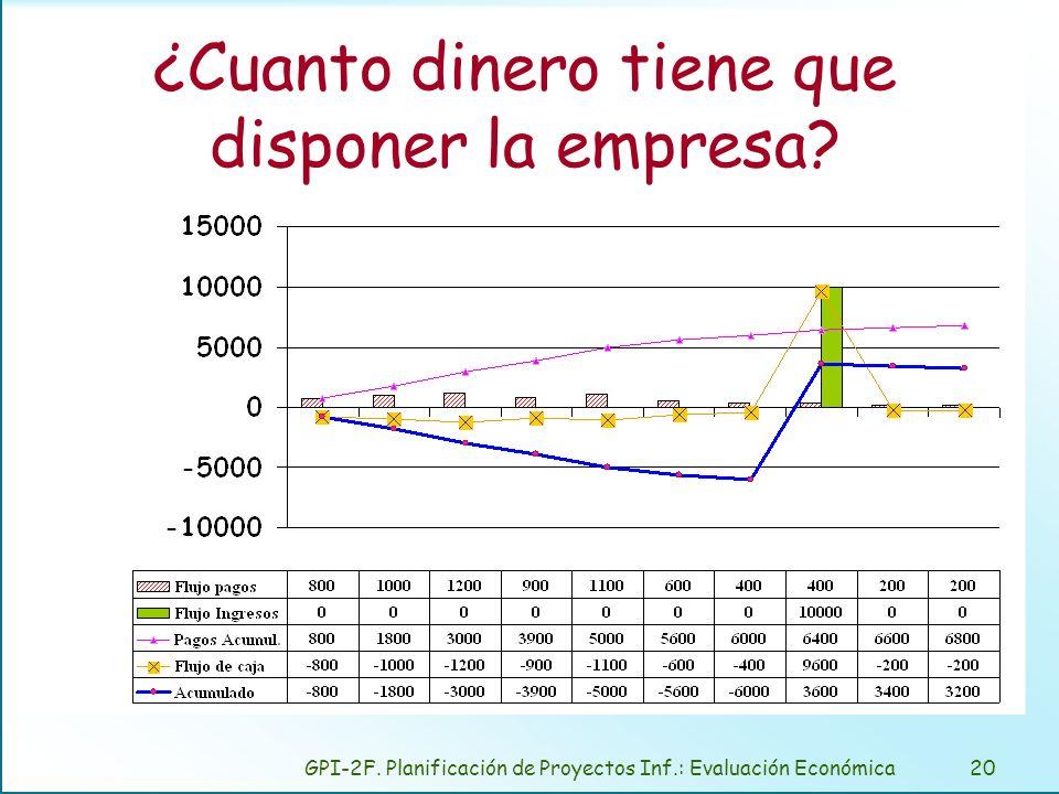 GPI-2F. Planificación de Proyectos Inf.: Evaluación Económica20 ¿Cuanto dinero tiene que disponer la empresa?