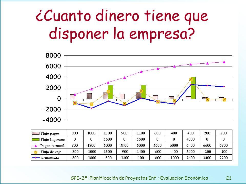 GPI-2F. Planificación de Proyectos Inf.: Evaluación Económica21 ¿Cuanto dinero tiene que disponer la empresa?