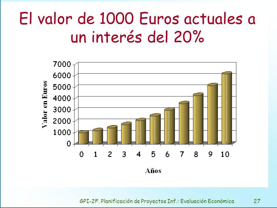 GPI-2F. Planificación de Proyectos Inf.: Evaluación Económica27 El valor de 1000 Euros actuales a un interés del 20%