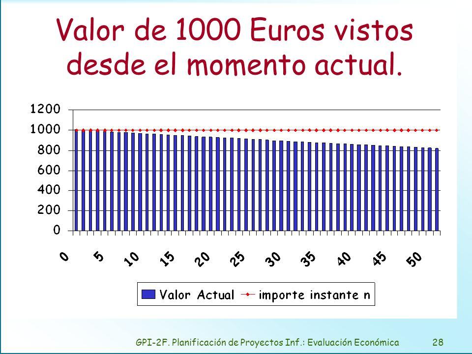 GPI-2F. Planificación de Proyectos Inf.: Evaluación Económica28 Valor de 1000 Euros vistos desde el momento actual.