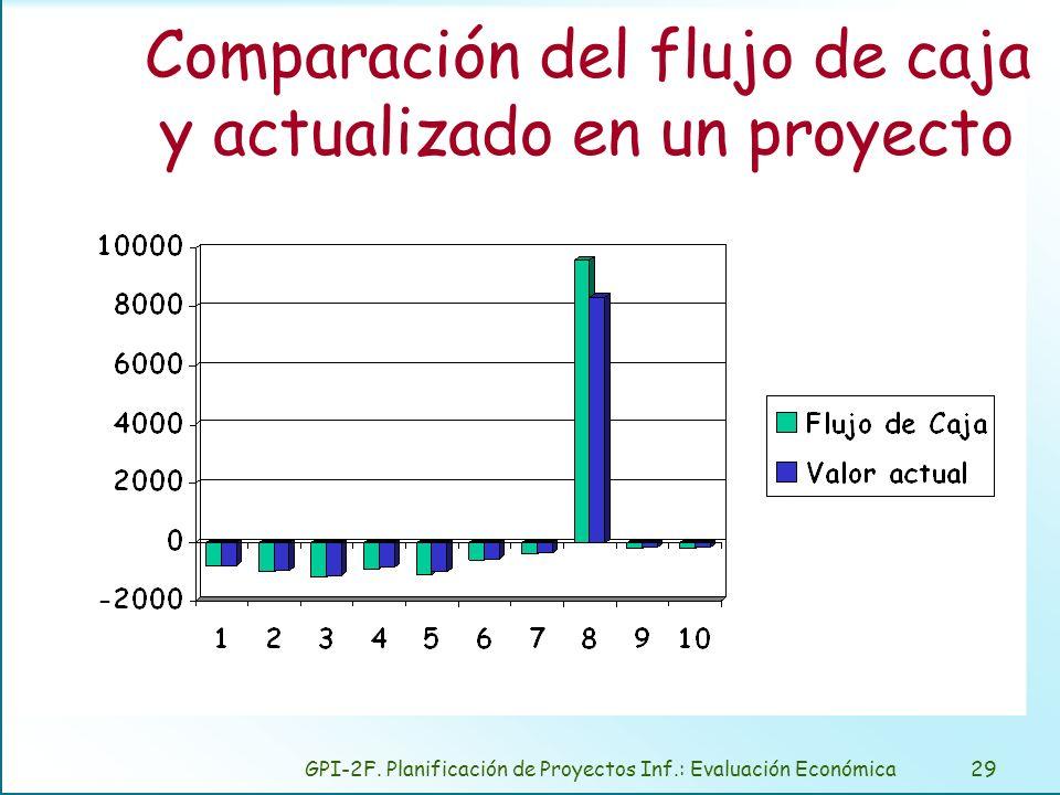 GPI-2F. Planificación de Proyectos Inf.: Evaluación Económica29 Comparación del flujo de caja y actualizado en un proyecto