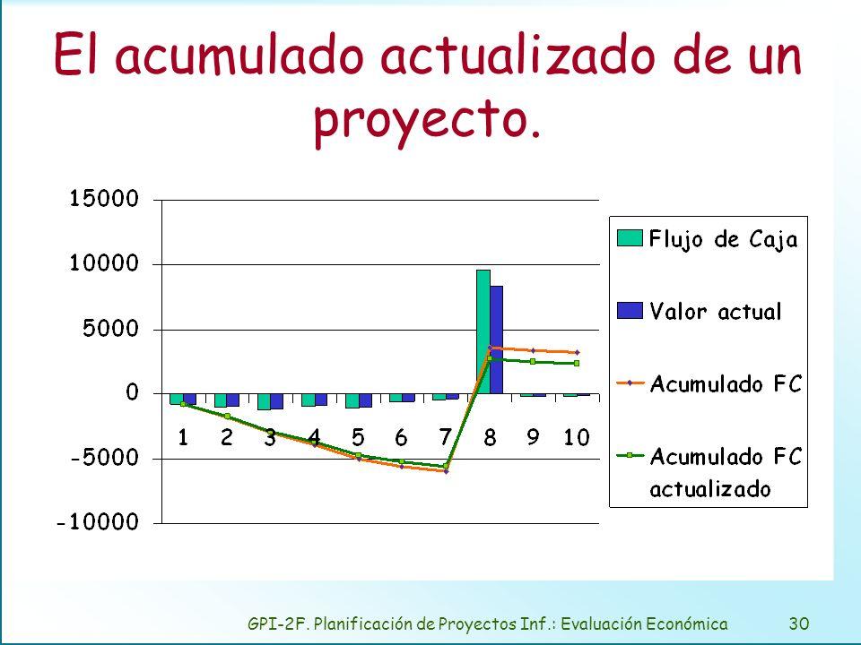 GPI-2F. Planificación de Proyectos Inf.: Evaluación Económica30 El acumulado actualizado de un proyecto.