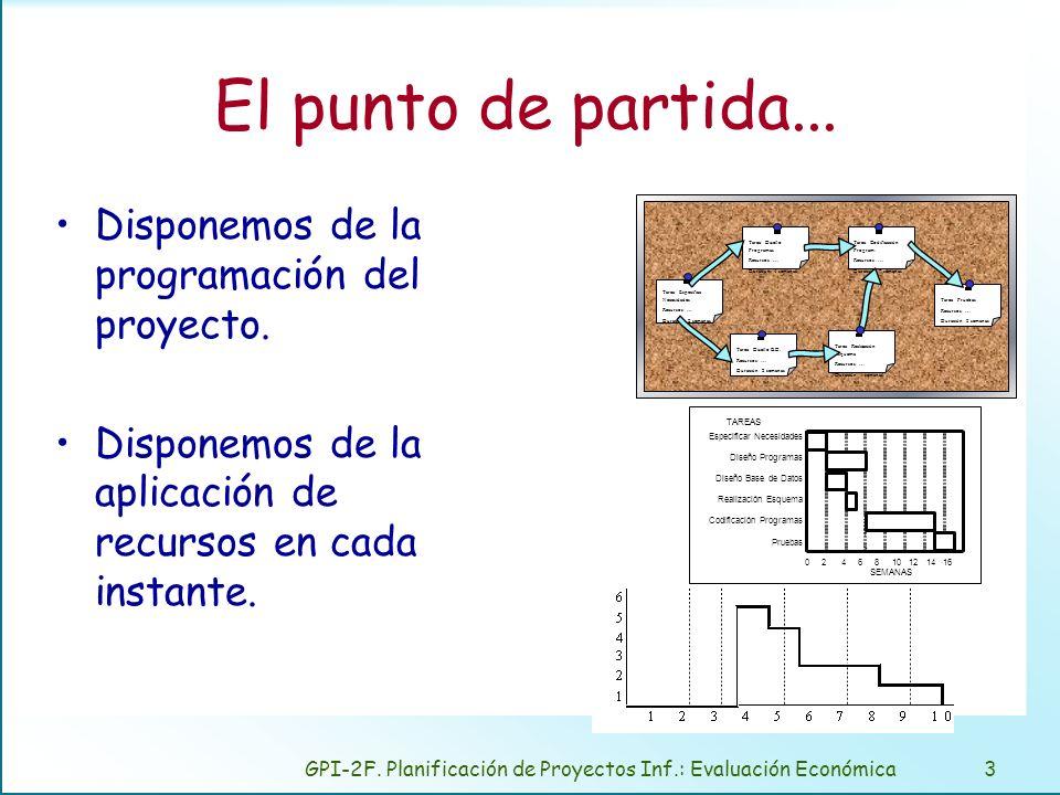 GPI-2F. Planificación de Proyectos Inf.: Evaluación Económica3 El punto de partida... Disponemos de la programación del proyecto. Disponemos de la apl