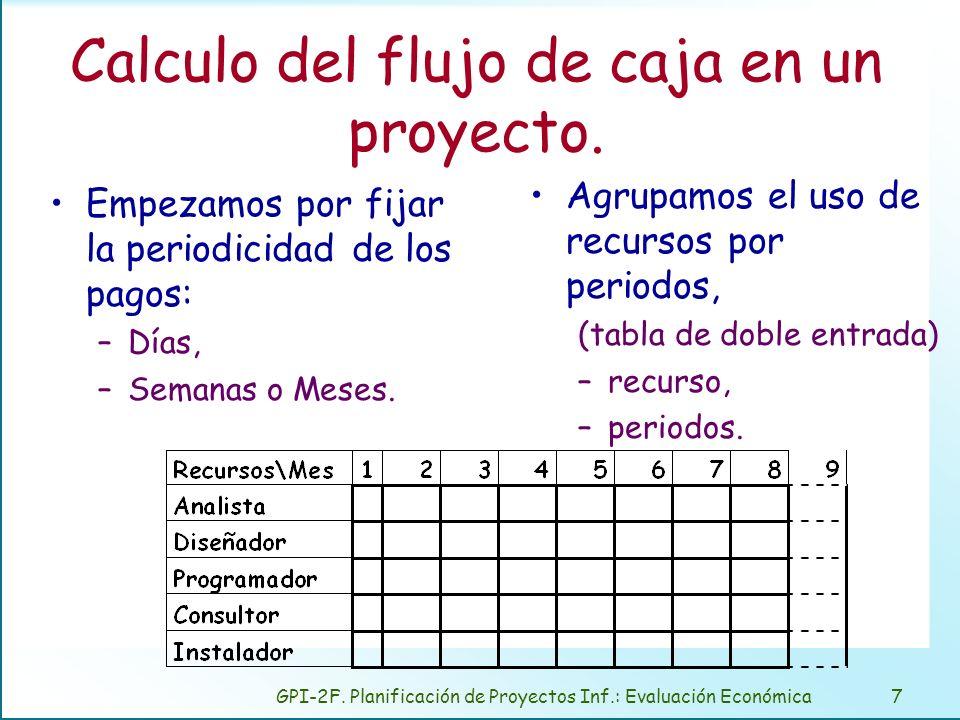 GPI-2F. Planificación de Proyectos Inf.: Evaluación Económica7 Calculo del flujo de caja en un proyecto. Empezamos por fijar la periodicidad de los pa