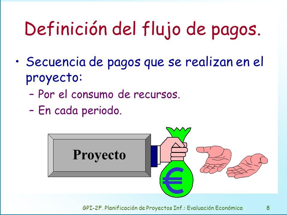 GPI-2F. Planificación de Proyectos Inf.: Evaluación Económica8 Definición del flujo de pagos. Secuencia de pagos que se realizan en el proyecto: –Por