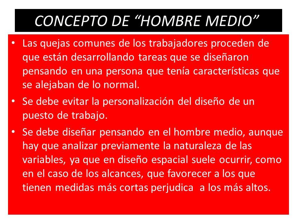 CONCEPTO DE HOMBRE MEDIO Las quejas comunes de los trabajadores proceden de que están desarrollando tareas que se diseñaron pensando en una persona qu