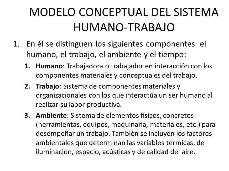 MODELO CONCEPTUAL DEL SISTEMA HUMANO-TRABAJO 1.En él se distinguen los siguientes componentes: el humano, el trabajo, el ambiente y el tiempo: 1.Humano: Trabajadora o trabajador en interacción con los componentes materiales y conceptuales del trabajo.