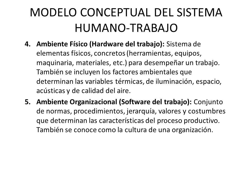 MODELO CONCEPTUAL DEL SISTEMA HUMANO-TRABAJO 4.Ambiente Físico (Hardware del trabajo): Sistema de elementas físicos, concretos (herramientas, equipos, maquinaria, materiales, etc.) para desempeñar un trabajo.