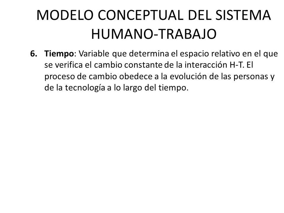 MODELO CONCEPTUAL DEL SISTEMA HUMANO-TRABAJO 6.Tiempo: Variable que determina el espacio relativo en el que se verifica el cambio constante de la interacción H-T.