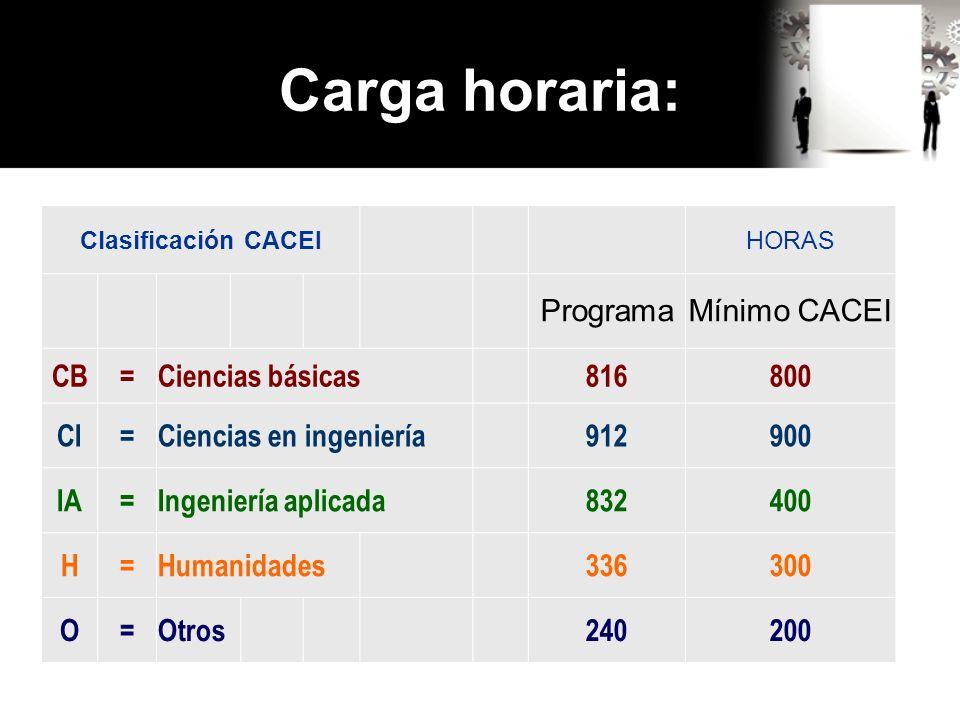 Carga horaria: Clasificación CACEI HORAS ProgramaMínimo CACEI CB=Ciencias básicas816800 CI=Ciencias en ingeniería912900 IA=Ingeniería aplicada832400 H=Humanidades336300 O=Otros 240200
