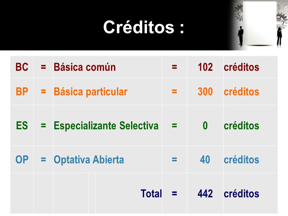 Créditos : BC=Básica común=102créditos BP=Básica particular=300créditos ES=Especializante Selectiva=0créditos OP=Optativa Abierta=40créditos Total=442créditos