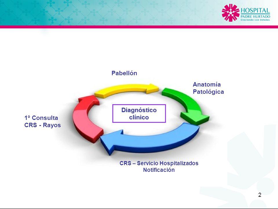 2 1º Consulta CRS - Rayos Pabellón Anatomía Patológica CRS – Servicio Hospitalizados Notificación Diagnósticoclínico