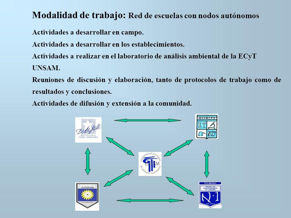 ETAPAS DEL PROYECTO (y algunas actividades programadas...) Primera Etapa: Relevamiento de diferentes áreas contaminadas, dando preferencia a aquellas