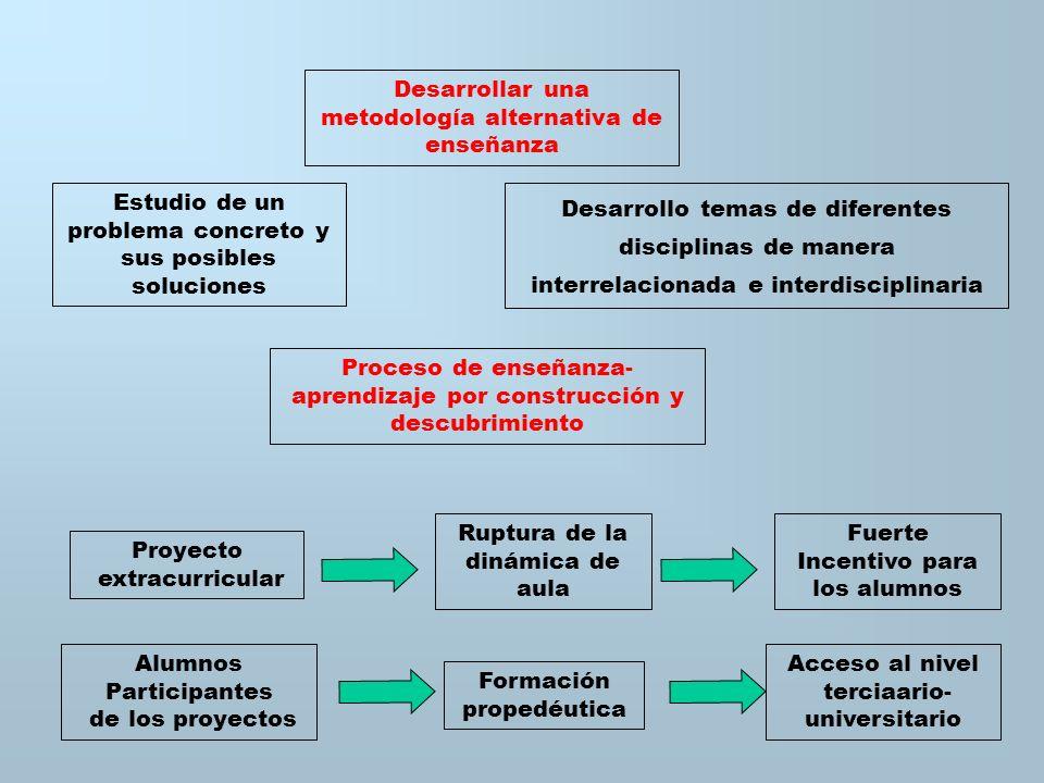 BACTERIAS MINERAS REALIZACION DE ENSAYOS EN LABORATORIOS ESCOLARES H 2 SO 4 Materiales Accesibles Pecera Termostato Burbujeador Thiobacillus thiooxida